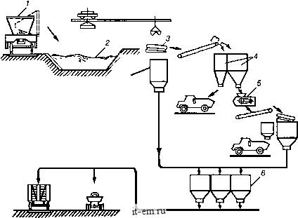 Схема производства литого